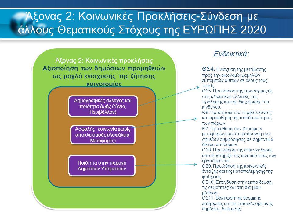 Άξονας 2: Κοινωνικές Προκλήσεις-Σύνδεση με άλλους Θεματικούς Στόχους της ΕΥΡΩΠΗΣ 2020 Άξονας 2: Κοινωνικές προκλήσεις Αξιοποίηση των δημόσιων προμηθειών ως μοχλό ενίσχυσης της ζήτησης καινοτομίας Άξονας 2: Κοινωνικές προκλήσεις Αξιοποίηση των δημόσιων προμηθειών ως μοχλό ενίσχυσης της ζήτησης καινοτομίας Δημογραφικές αλλαγές και ποιότητα ζωής (Υγεια, Περιβάλλον) Ασφαλής κοινωνία χωρίς αποκλεισμούς (Ασφάλεια, Μεταφορές) Ποιότητα στην παροχή Δημοσίων Υπηρεσιών ΘΣ4.