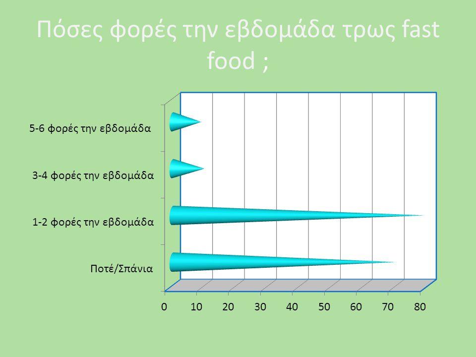 Για ποια διατροφική σου συνήθεια μαλώνεις με τη μαμά σου ;