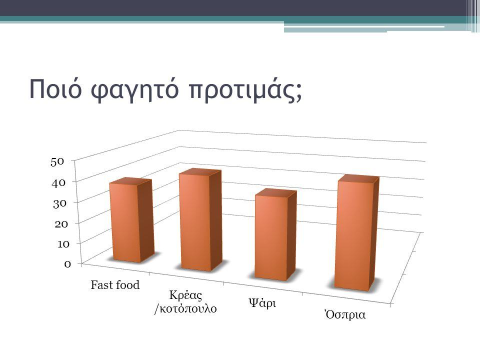 Τι τρως το διάλειμμα στο σχολείο ;
