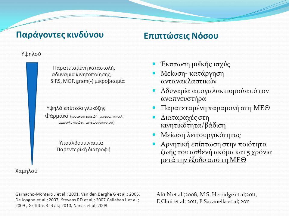 Παράγοντες κινδύνου Επιπτώσεις Νόσου Υψηλού Παρατεταμένη καταστολή, αδυναμία κινητοποίησης, SIRS, MOF, gram(-) μικροβιαιμία Υψηλά επίπεδα γλυκόζης Φάρμακα ( κορτικοστεροειδή,νευρομ.