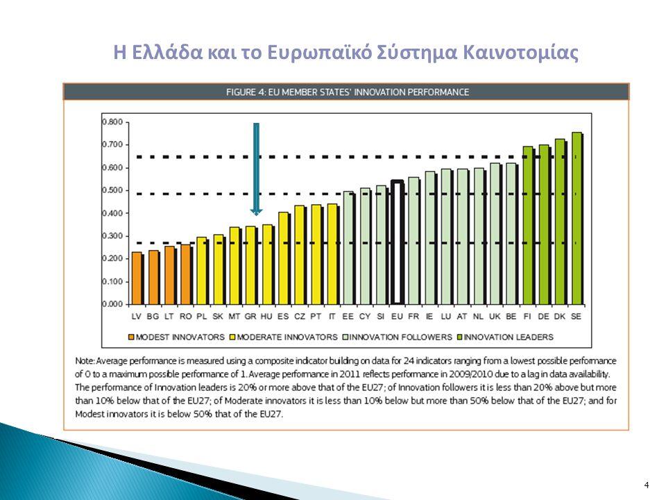 Δυνατά Σημεία  Η νέα γενιά Ερευνητικών Κέντρων που ιδρύθηκαν τη δεκαετία του 1980 με αξιόλογα Ινστιτούτα εκτός Αθηνών  Η ύπαρξη αποκεντρωμένων ΑΕΙ-ΤΕΙ  Η εμπειρία που έχουν αποκτήσει οι Περιφέρειες την τελευταία δεκαπενταετία εκπονώντας περιφερειακά στρατηγικά σχέδια καινοτομίας με την υποστήριξη της ΕΕ και υλοποιώντας δράσεις Έρευνας στο πλαίσιο του ΕΣΠΑ  Η αξιοποίηση των χρηματοδοτήσεων που έχουν προηγηθεί.