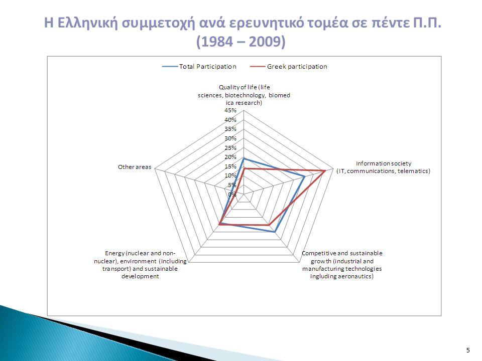 Η Ελληνική συμμετοχή ανά ερευνητικό τομέα σε πέντε Π.Π. (1984 – 2009) 5