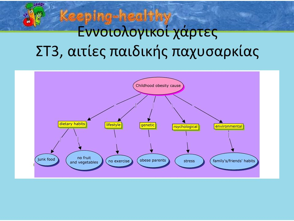 Εννοιολογικοί χάρτες ΣΤ2, συνέπειες παιδικής παχυσαρκίας