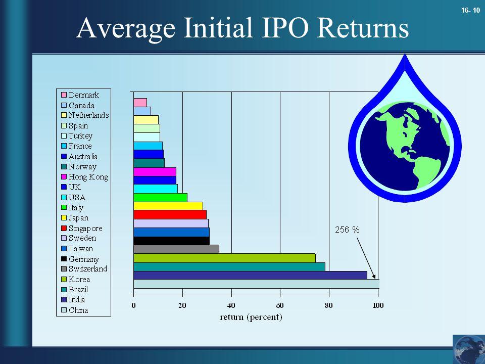 16- 10 Average Initial IPO Returns