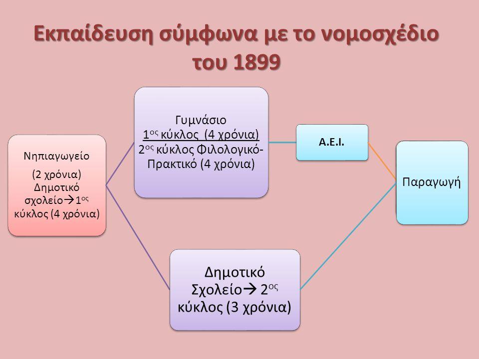 Εκπαιδευτική μεταρρύθμιση του 1913 Νηπιαγωγείο (2 χρόνια) Δημοτικό Σχολείο (6 χρόνια) Γυμνάσιο (6 χρόνια) Πανεπιστήμιο Ανώτατον Τεχνικόν Εκπαιδ.