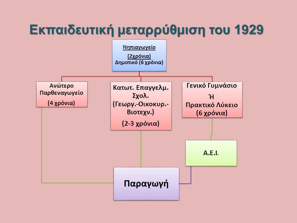 Εκπαιδευτική μεταρρύθμιση του 1964 Νηπιαγωγείο(2 χρόνια) Δημοτικό(6 χρόνια) Γυμνάσιο Γενικό (3 χρόνια) Γενικό Λύκειο (3 χρόνια) Α.Ε.Ι.