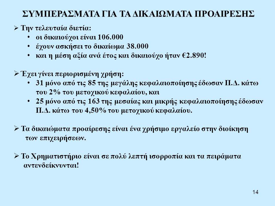 ΣΥΜΠΕΡΑΣΜΑΤΑ ΓΙΑ ΤΑ ΔΙΚΑΙΩΜΑΤΑ ΠΡΟΑΙΡΕΣΗΣ  Την τελευταία διετία: • οι δικαιούχοι είναι 106.000 • έχουν ασκήσει το δικαίωμα 38.000 • και η μέση αξία α
