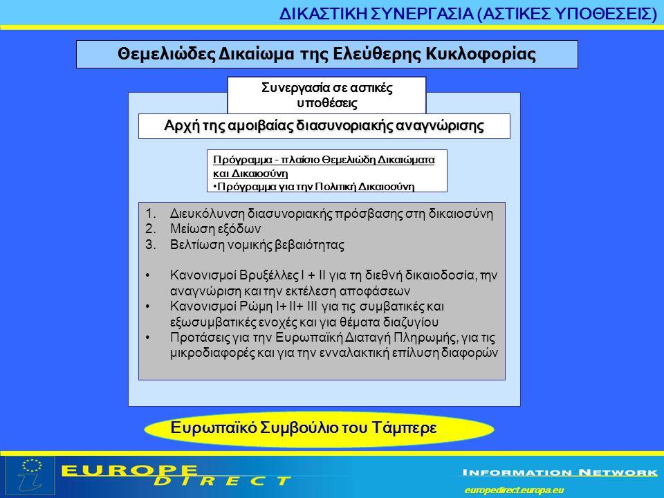europedirect.europa.eu a Συνεργασία σε αστικές υποθέσεις Πρόγραμμα - πλαίσιο Θεμελιώδη Δικαιώματα και Δικαιοσύνη •Πρόγραμμα για την Πολιτική Δικαιοσύν