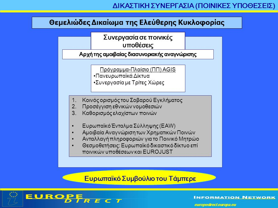 europedirect.europa.eu a Θεμελιώδες Δικαίωμα της Ελεύθερης Κυκλοφορίας Συνεργασία σε ποινικές υποθέσεις Πρόγραμμα-Πλαίσιο (ΠΠ) AGIS •Πανευρωπαϊκά Δίκτ