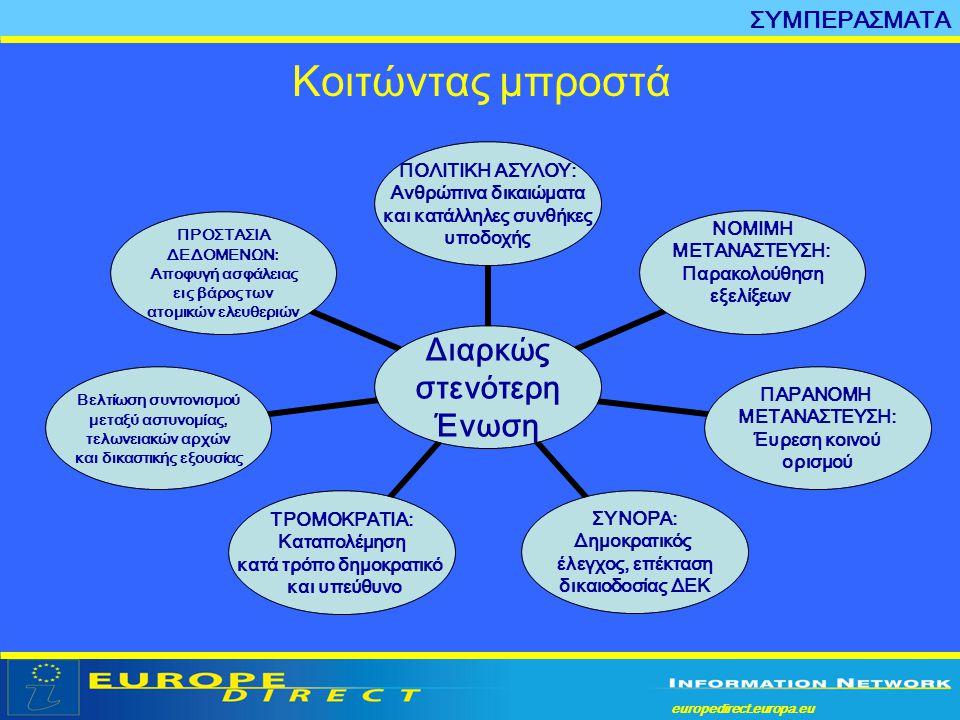 europedirect.europa.eu a Κοιτώντας μπροστά Διαρκώς στενότερη Ένωση ΠΟΛΙΤΙΚΗ ΑΣΥΛΟΥ: Ανθρώπινα δικαιώματα και κατάλληλες συνθήκες υποδοχής ΝΟΜΙΜΗ ΜΕΤΑΝ