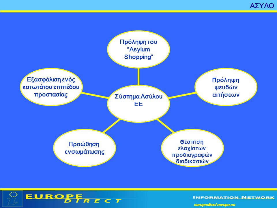 europedirect.europa.eu a • Κανονισμός Δουβλίνου 343/2003 • Οδηγία 2003/9 σχετικά με τις ελάχιστες απαιτήσεις για την υποδοχή των αιτούντων άσυλο στα κράτη μέλη • Οδηγία προσόντων 2004/83 • Οδηγία διαδικασιών 2005/85 • Οδηγία 2001/55 σχετικά με τις ελάχιστες προδιαγραφές παροχής προσωρινής προστασίας Νομικά μέσα ΑΣΥΛΟ