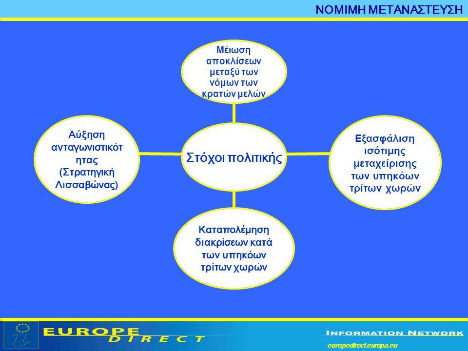 europedirect.europa.eu a ΝΟΜΙΜΗ ΜΕΤΑΝΑΣΤΕΥΣΗ • Οδηγία οικογενειακής επανένωσης (2003/86) • Οδηγία σχετικά με το καθεστώς υπηκόων τρίτων χωρών οι οποίοι είναι επί μακρόν διαμένοντες (2003/109) • Οδηγία σχετικά με το δικαίωμα των μελών των οικογενειών να διαμένουν ελεύθερα στην επικράτεια των κρατών μελών της ΕΕ (2004/38) • Οδηγία σχετικά με την εισδοχή για σκοπούς επιστημονικής έρευνας (2005/71) • Νέο Ταμείο Ενσωμάτωσης (από το 2007) Νομικά μέσα