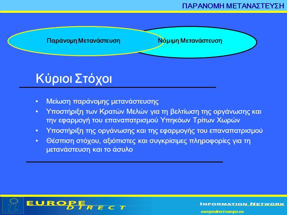 europedirect.europa.eu a ΠΑΡΑΝΟΜΗ ΜΕΤΑΝΑΣΤΕΥΣΗ Κύριοι Στόχοι •Μείωση παράνομης μετανάστευσης •Υποστήριξη των Κρατών Μελών για τη βελτίωση της οργάνωση