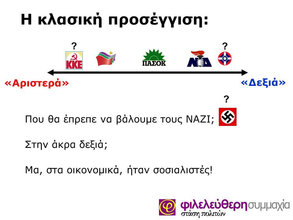 Η κλασική προσέγγιση: «Αριστερά» «Δεξιά» Που θα έπρεπε να βάλουμε τους ΝΑΖΙ; ? ? Στην άκρα δεξιά; Μα, στα οικονομικά, ήταν σοσιαλιστές! ?