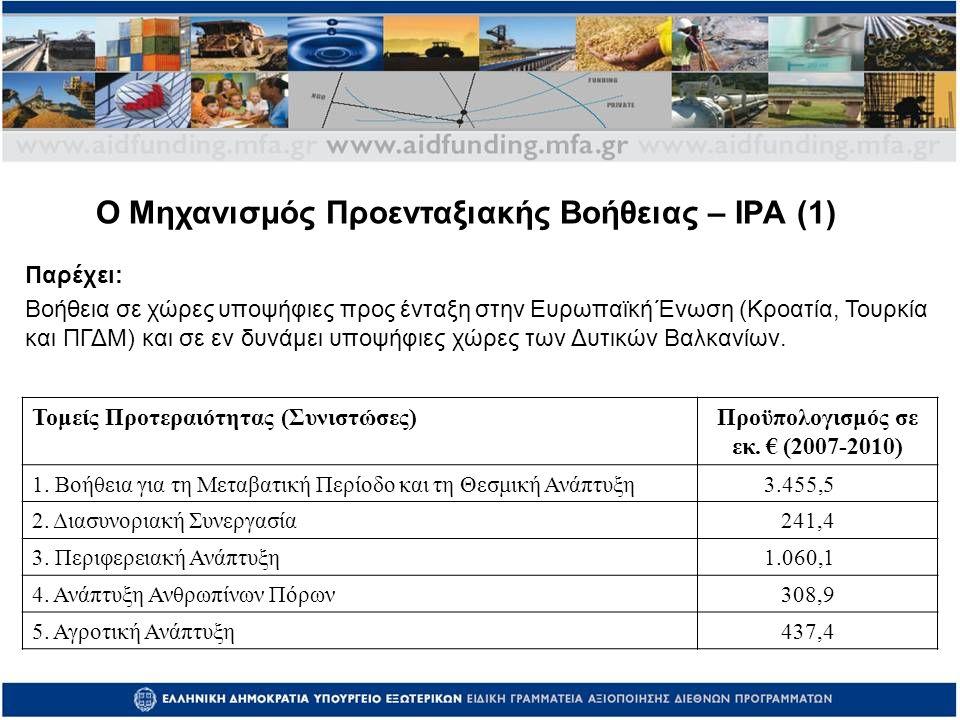 Τομείς Προτεραιότητας ( Συνιστώσες ) Προϋπολογισμός σε εκ.