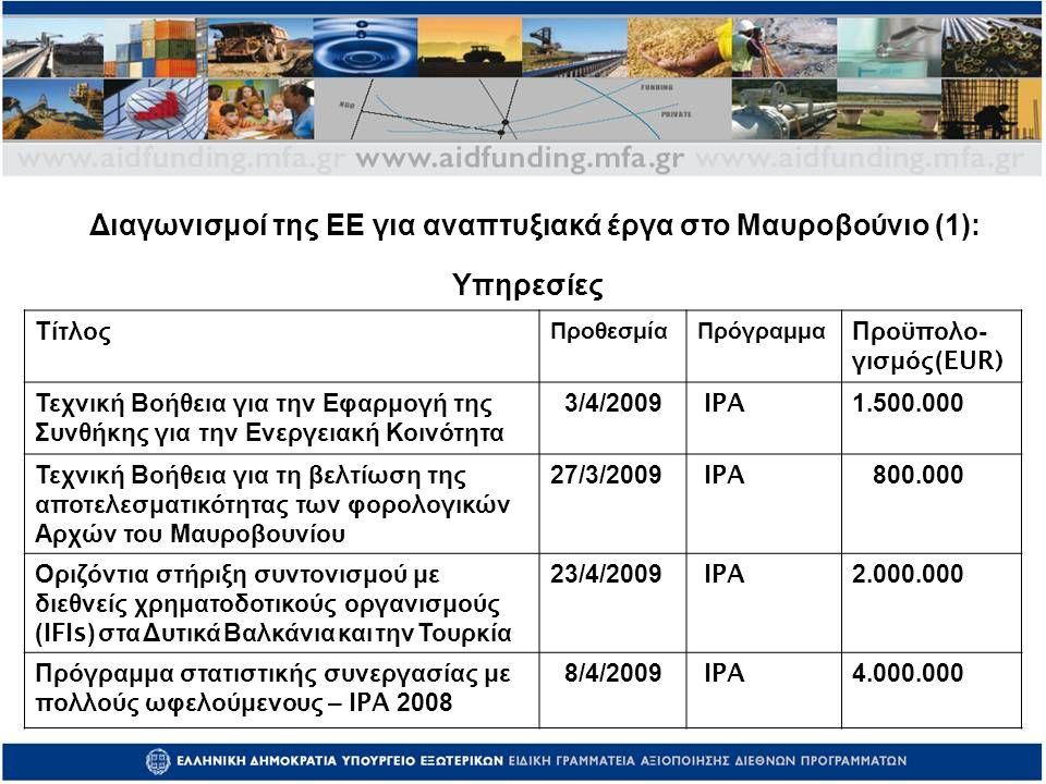 Τίτλος ΠροθεσμίαΠρόγραμμα Προϋπολο - γισμός (EUR) Τεχνική Βοήθεια για την Εφαρμογή της Συνθήκης για την Ενεργειακή Κοινότητα 3/4/2009 IPA 1.500.000 Τεχνική Βοήθεια για τη βελτίωση της αποτελεσματικότητας των φορολογικών Αρχών του Μαυροβουνίου 27/3/2009 IPA 800.000 Οριζόντια στήριξη συντονισμού με διεθνείς χρηματοδοτικούς οργανισμούς (IFIs) στα Δυτικά Βαλκάνια και την Τουρκία 23/4/2009 IPA 2.000.000 Πρόγραμμα στατιστικής συνεργασίας με πολλούς ωφελούμενους – IPA 2008 8/4/2009 IPA 4.000.000 Υπηρεσίες Διαγωνισμοί της ΕΕ για αναπτυξιακά έργα στο Μαυροβούνιο (1):