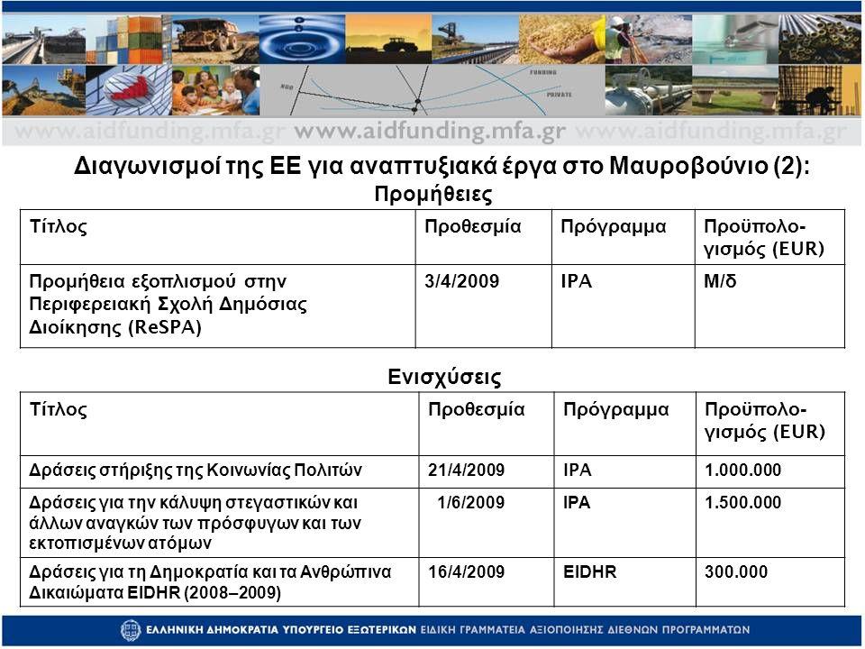 ΤίτλοςΠροθεσμίαΠρόγραμμα Προϋπολο - γισμός (EUR) Δράσεις στήριξης της Κοινωνίας Πολιτών 21/4/2009IPA1.000.000 Δράσεις για την κάλυψη στεγαστικών και άλλων αναγκών των πρόσφυγων και των εκτοπισμένων ατόμων 1/6/2009 IPA1.500.000 Δράσεις για τη Δημοκρατία και τα Ανθρώπινα Δικαιώματα EIDHR (2008–2009) 16/4/2009 EIDHR300.000 Ενισχύσεις Προμήθειες ΤίτλοςΠροθεσμίαΠρόγραμμα Προϋπολο - γισμός (EUR) Προμήθεια εξοπλισμού στην Περιφερειακή Σχολή Δημόσιας Διοίκησης (ReSPA) 3/4/2009IPA Μ/δΜ/δ Διαγωνισμοί της ΕΕ για αναπτυξιακά έργα στο Μαυροβούνιο (2):