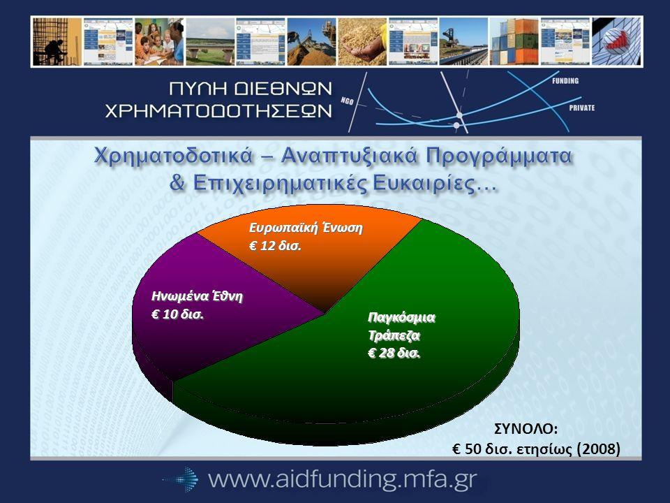 Ο Μηχανισμός… Γραφείο Υποστήριξης Ελληνικών Επιχειρήσεων και ΜΚΟ AID FUNDING HELP DESK Γραφείο Υποστήριξης με εξειδικευμένο προσωπικό (10 άτομα) Πύλη Διεθνών Χρηματοδοτήσεων Δίκτυο Πρεσβειών Γραφεία Οικονομικών και Εμπορικών Υποθέσεων