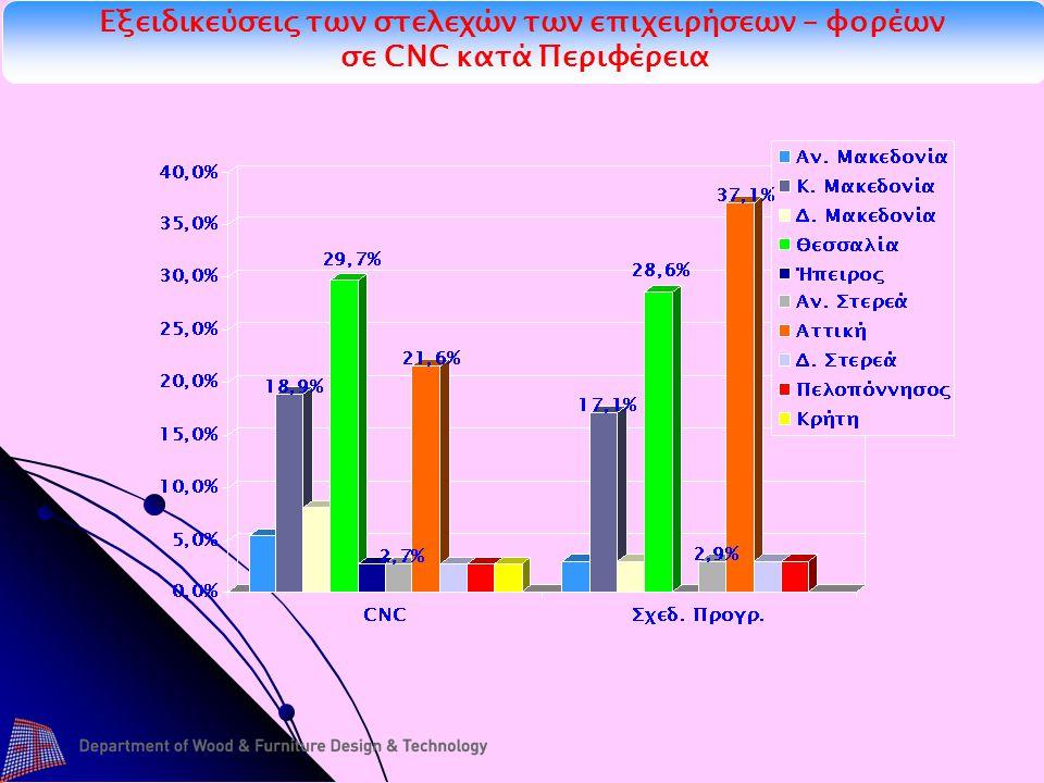 Εξειδικεύσεις των στελεχών των επιχειρήσεων – φορέων σε CNC κατά Περιφέρεια