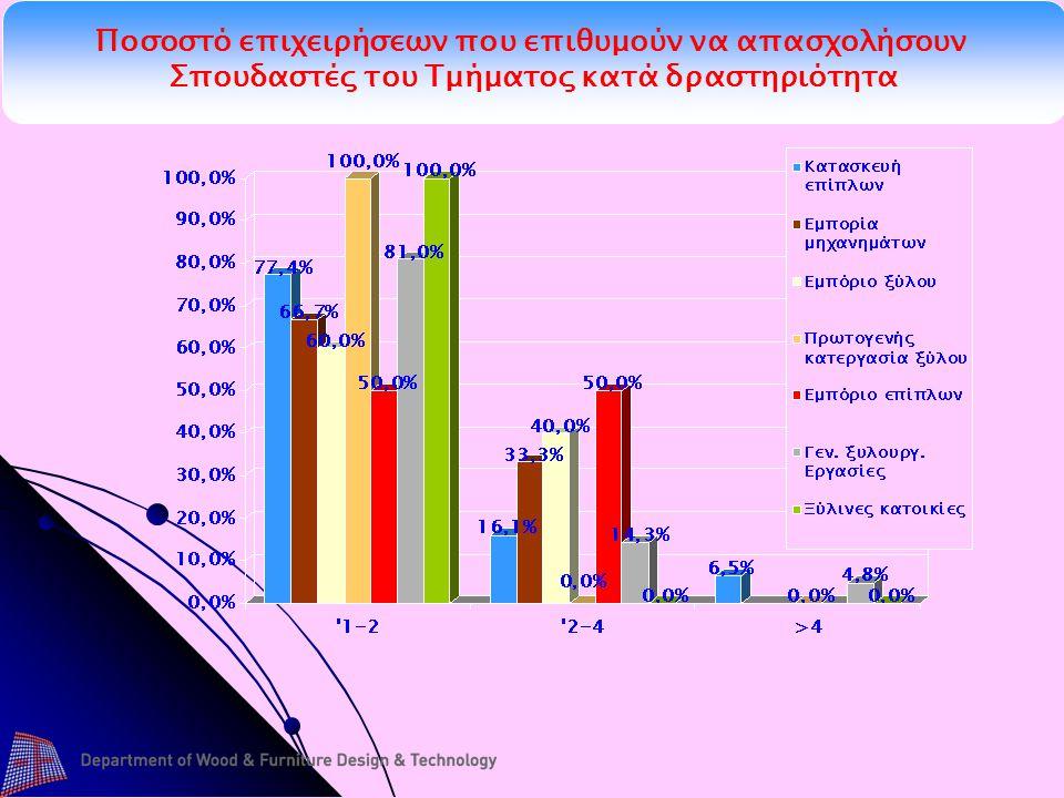 Ποσοστό επιχειρήσεων που επιθυμούν να απασχολήσουν Σπουδαστές του Τμήματος κατά δραστηριότητα