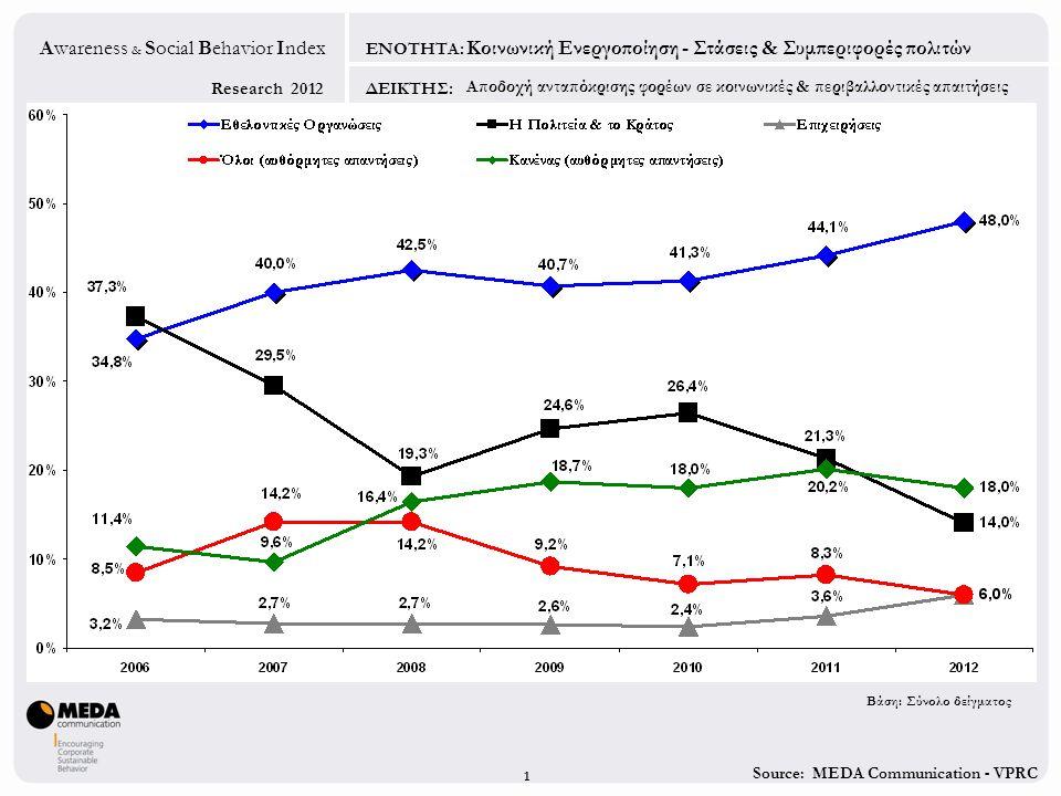 Source: MEDA Communication - VPRC Research 2012 Awareness & Social Behavior Index ΕΝΟΤΗΤΑ: ΔΕΙΚΤΗΣ: 1 Αποδοχή ανταπόκρισης φορέων σε κοινωνικές & περιβαλλοντικές απαιτήσεις Κοινωνική Ενεργοποίηση - Στάσεις & Συμπεριφορές πολιτών Βάση: Σύνολο δείγματος