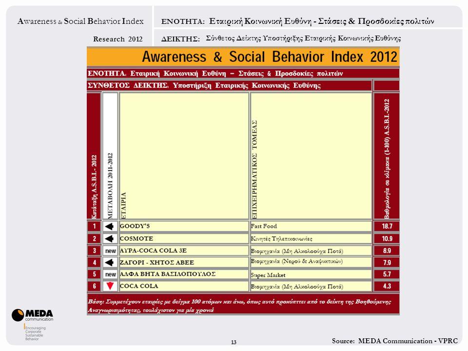 Source: MEDA Communication - VPRC Research 2012 Awareness & Social Behavior Index ΕΝΟΤΗΤΑ: ΔΕΙΚΤΗΣ: Σύνθετος Δείκτης Υποστήριξης Εταιρικής Κοινωνικής Ευθύνης Εταιρική Κοινωνική Ευθύνη - Στάσεις & Προσδοκίες πολιτών 1313