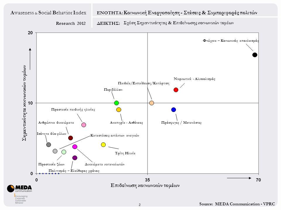 Source: MEDA Communication - VPRC Research 2012 Awareness & Social Behavior Index ΕΝΟΤΗΤΑ: ΔΕΙΚΤΗΣ: Επιδείνωση κοινωνικών τομέων Σημαντικότητα κοινωνικών τομέων Ναρκωτικά - Αλκοολισμός Πολιτισμός – Ελεύθερος χρόνος Ισότητα δύο φύλων Πρόσφυγες / Μετανάστες Περιβάλλον Αναπηρία - Ασθένειες Ανθρώπινα δικαιώματα Καταστάσεις εκτάκτων αναγκών Δικαιώματα καταναλωτών Φτώχεια – Κοινωνικός αποκλεισμός Προστασία παιδικής ηλικίας Παιδεία/Εκπαίδευση/Κατάρτιση Τρίτη Ηλικία Προστασία ζώων Κοινωνική Ενεργοποίηση - Στάσεις & Συμπεριφορές πολιτών 2 Σχέση Σημαντικότητας & Επιδείνωσης κοινωνικών τομέων
