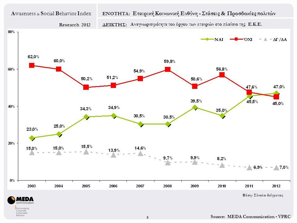 Source: MEDA Communication - VPRC Research 2012 Awareness & Social Behavior Index ΕΝΟΤΗΤΑ: ΔΕΙΚΤΗΣ: 8 Εταιρική Κοινωνική Ευθύνη - Στάσεις & Προσδοκίες πολιτών Αναγνωρισιμότητα του έργου των εταιριών στο πλαίσιο της Ε.Κ.Ε.