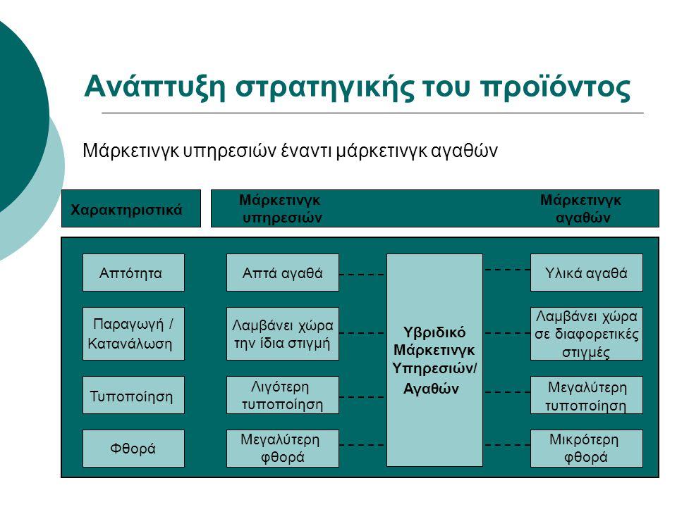 Ανάπτυξη στρατηγικής του προϊόντος Μάρκετινγκ υπηρεσιών έναντι μάρκετινγκ αγαθών Απτότητα Παραγωγή / Κατανάλωση Τυποποίηση Φθορά Απτά αγαθά Λαμβάνει χ