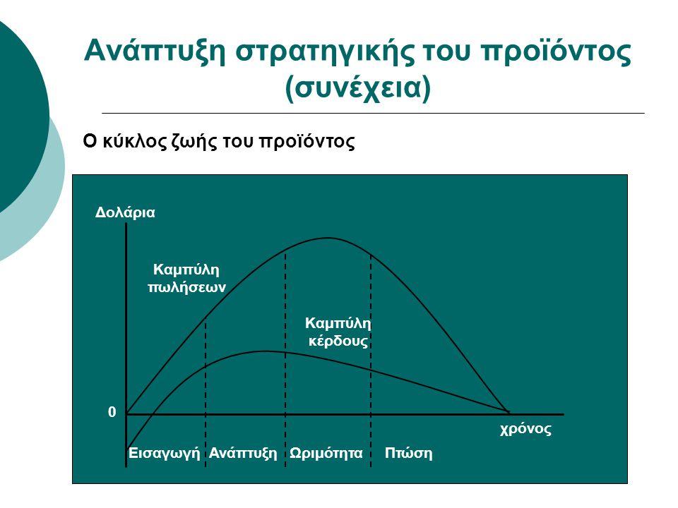 Ανάπτυξη στρατηγικής του προϊόντος (συνέχεια) Ο κύκλος ζωής του προϊόντος Εισαγωγή Ανάπτυξη Ωριμότητα Πτώση χρόνος Δολάρια Καμπύλη πωλήσεων Καμπύλη κέ