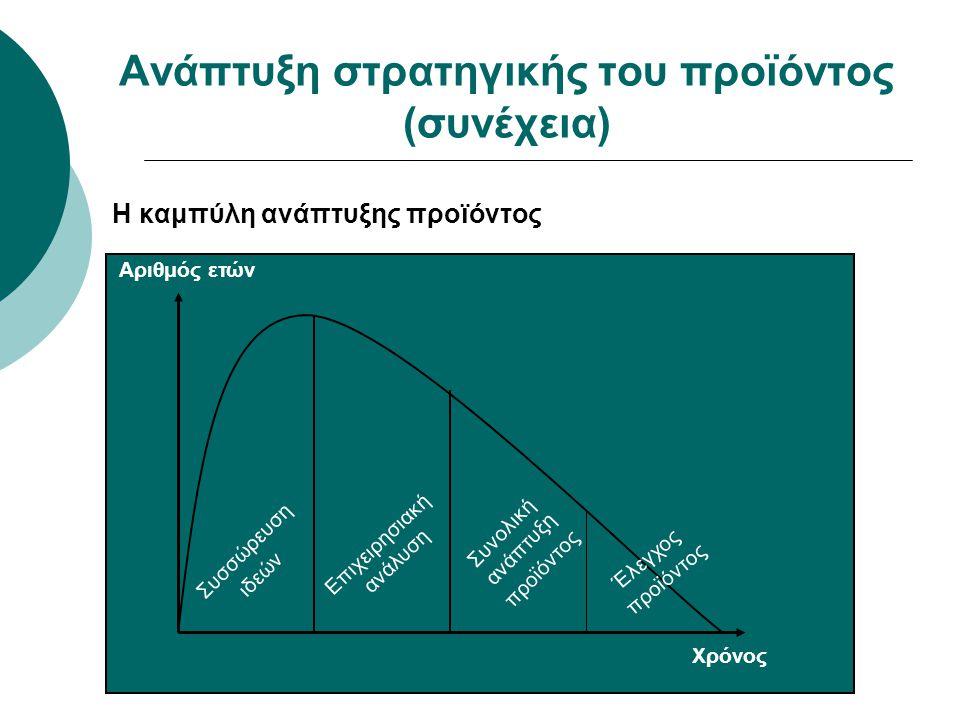 Ανάπτυξη στρατηγικής του προϊόντος (συνέχεια) Η καμπύλη ανάπτυξης προϊόντος Αριθμός ετών Χρόνος Συσσώρευση ιδεών Επιχειρησιακή ανάλυση Συνολική ανάπτυ