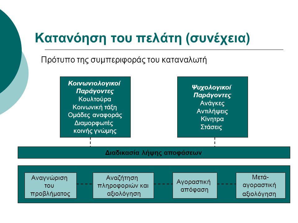 Κατανόηση του πελάτη (συνέχεια) Πρότυπο της συμπεριφοράς του καταναλωτή Κοινωνιολογικοί Παράγοντες Κουλτούρα Κοινωνική τάξη Ομάδες αναφοράς Διαμορφωτέ