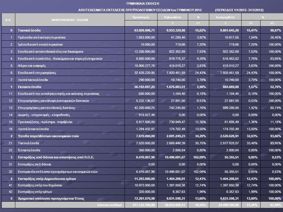 ΤΡΙΜΗΝΙΑΙΑ ΕΚΘΕΣΗ ΑΠΟΤΕΛΕΣΜΑΤΑ ΕΚΤΕΛΕΣΗΣ ΠΡΟΫΠΟΛΟΓΙΣΜΟΥ ΕΣΟΔΩΝ 1ου ΤΡΙΜΗΝΟΥ 2012 (ΠΕΡΙΟΔΟΣ 1/1/2012 -31/3/2012) Κ.Α.ΑΝΑΚΕΦΑΛΑΙΩΣΗ ΕΣΟΔΩΝ Προϋπ/σμόςΒεβαιωθέντα%Εισπραχθέντα% 122/133/13/2 0Τακτικά έσοδα63.609.998,719.933.329,9815,62%9.801.645,2815,41%98,67% 1Πρόσοδοι από ακίνητη περιούσια1.053.000,0041.280,403,92%10.917,551,04%26,45% 2Ίρόσοδοι από κινητή περιούσια10.000,00719,667,20%719,667,20%100,00% 3Εσοδα από ανταποδοτικά τέλη και δικαιώματα12.250.000,00922.352,697,53%922.352,697,53%100,00% 4Εσοδα από λοιπά τέλη - δικαιώματα και παροχή υπηρεσιών6.680.500,00619.775,379,28%518.453,527,76%83,65% 5Φόροι και εισφορές10.900.277,76418.010,273,83%418.010,273,83%100,00% 6Εσοδα από επιχορηγήσεις32.426.220,957.920.451,5924,43%7.920.451,5924,43%100,00% 7Λοιπά τακτικά έσοδα290.000,0010.740,003,70%10.740,003,70%100,00% 1Εκτακτα έσοδα56.192.697,251.676.883,512,98%884.669,881,57%52,76% 11Εσοδα από την εκποίηση κινητής και ακίνητης περιούσιας630.000,001.104,400,18%1.104,400,18%100,00% 12Επιχορηγήσεις για κάλυψη λειτουργικών δαπανών5.232.136,5727.881,500,53%27.881,500,53%100,00% 13Επιχορηγήσεις για επενδυτικές δαπάνες42.200.600,25742.245,651,76%599.286,001,42%80,74% 14Δωρεές - κληρονομιές - κληροδοσίες918.027,460,000,00%0,000,00% 15Προσαυξήσεις - πρόστιμα - παράβολα5.917.500,00730.949,4712,35%81.695,491,38%11,18% 16Λοιπά έκτακτα έσοδα1.294.432,97174.702,4913,50%174.702,4913,50%100,00% 2Έσοδα παρελθόντων οικονομικών ετών7.870.000,002.691.249,2334,20%2.520.628,9132,03%93,66% 21Τακτικά έσοδα7.520.000,002.688.448,3935,75%2.517.828,0733,48%93,65% 22Έκτακτα έσοδα350.000,002.800,840,80%2.800,840,80%100,00% 3Εισπράξεις από δάνεια και απαιτήσεις από Π.Ο.Ε.6.476.007,9610.496.681,07162,09%55.355,510,85%0,53% 31Εισπράξεις από δάνεια0,00 0,00%0,000,00% 32Εισπρακτέα υπόλοιπα προηγούμενων οικονομικών ετών6.476.007,9610.496.681,07162,09%55.355,510,85%0,53% 4Εισπράξεις υπέρ Δημοσίου και τρίτων11.293.000,001.404.208,0112,43%1.404.208,0112,43%100,00% 41Εισπράξεις υπέρ του δημόσιου10.973.000,001.397.85