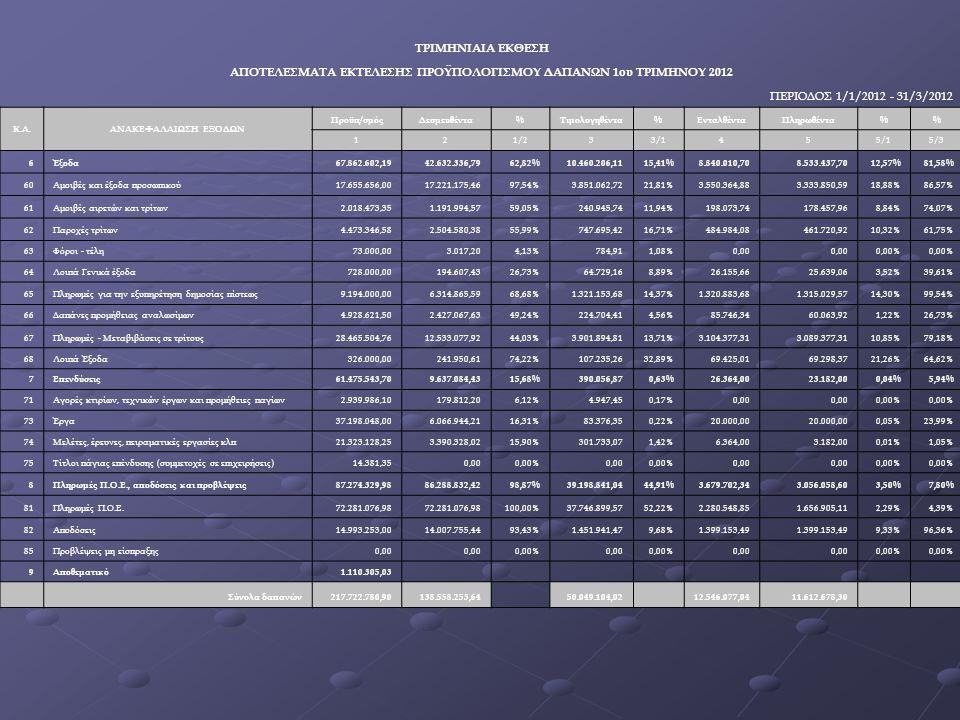 ΤΡΙΜΗΝΙΑΙΑ ΕΚΘΕΣΗ ΑΠΟΤΕΛΕΣΜΑΤΑ ΕΚΤΕΛΕΣΗΣ ΠΡΟΫΠΟΛΟΓΙΣΜΟΥ ΔΑΠΑΝΩΝ 1ου ΤΡΙΜΗΝΟΥ 2012 ΠΕΡΙΟΔΟΣ 1/1/2012 - 31/3/2012 Κ.Α.ΑΝΑΚΕΦΑΛΑΙΩΣΗ ΕΞΟΔΩΝ Προϋπ/σμόςΔεσμευθέντα%Τιμολογηθέντα%ΕνταλθένταΠληρωθέντα% 121/233/1455/15/3 6Έξοδα67.862.602,1942.632.336,7962,82%10.460.206,1115,41%8.840.010,708.533.437,7012,57%81,58% 60Αμοιβές και έξοδα προσωπικού17.655.656,0017.221.175,4697,54%3.851.062,7221,81%3.550.364,883.333.850,5918,88%86,57% 61Αμοιβές αιρετών και τρίτων2.018.473,351.191.994,5759,05%240.945,7411,94%198.073,74178.457,968,84%74,07% 62Παροχές τρίτων4.473.346,582.504.580,3855,99%747.695,4216,71%484.984,08461.720,9210,32%61,75% 63Φόροι - τέλη73.000,003.017,204,13%784,911,08%0,00 0,00% 64Λοιπά Γενικά έξοδα728.000,00194.607,4326,73%64.729,168,89%26.155,6625.639,063,52%39,61% 65Πληρωμές για την εξυπηρέτηση δημοσίας πίστεως9.194.000,006.314.865,5968,68%1.321.153,6814,37%1.320.883,681.315.029,5714,30%99,54% 66Δαπάνες προμήθειας αναλωσίμων4.928.621,502.427.067,6349,24%224.704,414,56%85.746,3460.063,921,22%26,73% 67Πληρωμές - Μεταβιβάσεις σε τρίτους28.465.504,7612.533.077,9244,03%3.901.894,8113,71%3.104.377,313.089.377,3110,85%79,18% 68Λοιπά Έξοδα326.000,00241.950,6174,22%107.235,2632,89%69.425,0169.298,3721,26%64,62% 7Επενδύσεις61.475.543,709.637.084,4315,68%390.056,870,63%26.364,0023.182,000,04%5,94% 71Αγορές κτιρίων, τεχνικών έργων και προμήθειες παγίων2.939.986,10179.812,206,12%4.947,450,17%0,00 0,00% 73Έργα37.198.048,006.066.944,2116,31%83.376,350,22%20.000,00 0,05%23,99% 74Μελέτες, έρευνες, πειραματικές εργασίες κλπ21.323.128,253.390.328,0215,90%301.733,071,42%6.364,003.182,000,01%1,05% 75Τίτλοι πάγιας επένδυσης (συμμετοχές σε επιχειρήσεις)14.381,350,000,00%0,000,00%0,00 0,00% 8Πληρωμές Π.Ο.Ε., αποδόσεις και προβλέψεις87.274.329,9886.288.832,4298,87%39.198.841,0444,91%3.679.702,343.056.058,603,50%7,80% 81Πληρωμές Π.Ο.Ε.72.281.076,98 100,00%37.746.899,5752,22%2.280.548,851.656.905,112,29%4,39% 82Αποδόσεις14.993.253,0014.007.755,4493,43%1.451.941,479,68%1.399.153,49 9,33%96,36% 8