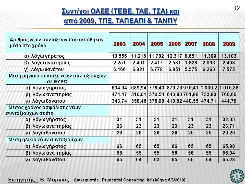 Αριθμός νέων συντάξεων που εκδόθηκαν μέσα στο χρόνο 2003 2004 2005 2006 2007 2008 2009 α) λόγω γήρατος10.55611.21611.78212.3178.65111.39913.103 β) λόγω αναπηρίας2.2512.4012.4172.5811.8282.0932.408 γ) λόγω θανάτου6.4666.9216.7786.9515.5756.2637.575 Μέση μηνιαία σύνταξη νέων συνταξιούχων σε ΕΥΡΩ α) λόγω γήρατος634,04689,94778,43870,76976,411.030,21.015,38 β) λόγω αναπηρίας474,47510,01570,54640,80701,96733,80760,60 γ) λόγω θανάτου343,74358,46378,98410,82440,55474,71444,78 Μέσος χρόνος ασφάλισης νέων συνταξιούχων σε έτη α) λόγω γήρατος31 32,03 β) λόγω αναπηρίας23 23,71 γ) λόγω θανάτου26 25 26,26 Μέση ηλικία νέων συνταξιούχων α) λόγω γήρατος6665 6665 65,98 β) λόγω αναπηρίας55 56 5556,04 γ) λόγω θανάτου65646365666465,28 Εισηγητής : Β.
