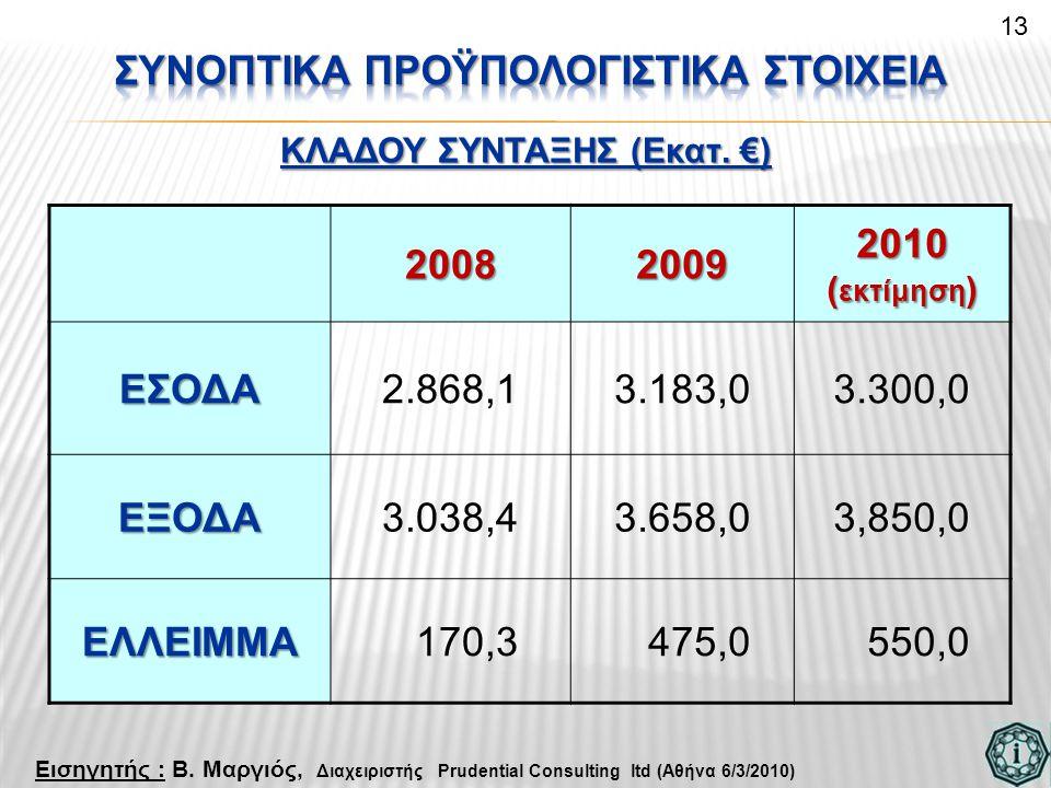 20082009 2010 ( εκτίμηση ) ΕΣΟΔΑ2.868,13.183,03.300,0 ΕΞΟΔΑ3.038,43.658,03,850,0 ΕΛΛΕΙΜΜΑ 170,3 475,0 550,0 13 Εισηγητής : Β.