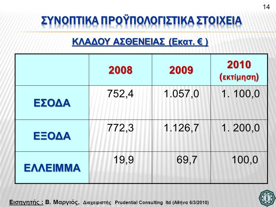 ΚΛΑΔΟΥ ΑΣΘΕΝΕΙΑΣ (Εκατ. € ) 20082009 2010 ( εκτίμηση ) ΕΣΟΔΑ 752,41.057,0 1. 100,0 ΕΞΟΔΑ 772,31.126,7 1. 200,0 ΕΛΛΕΙΜΜΑ 19,9 69,7 100,0 14 Εισηγητής :