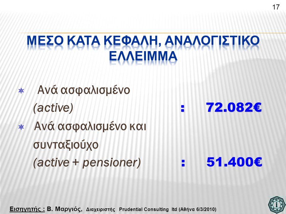  Ανά ασφαλισμένο : 72.082€ (active) : 72.082€  Ανά ασφαλισμένο και συνταξιούχο (active + pensioner) : 51.400€ 17 Εισηγητής : Β. Μαργιός, Διαχειριστή