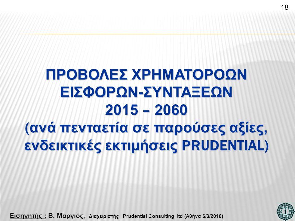 ΠΡΟΒΟΛΕΣ ΧΡΗΜΑΤΟΡΟΩΝ ΕΙΣΦΟΡΩΝ-ΣΥΝΤΑΞΕΩΝ 2015 – 2060 ( ανά πενταετία σε παρούσες αξίες, ενδεικτικές εκτιμήσεις PRUDENTIAL) 18 Εισηγητής : Β. Μαργιός, Δ
