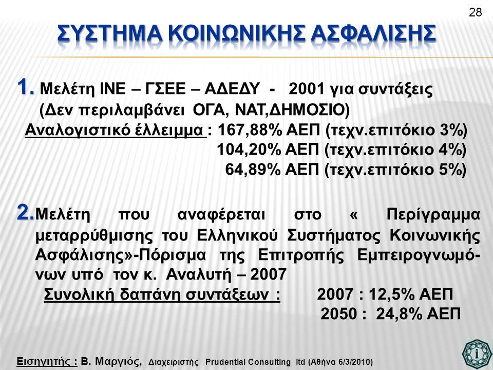 1. 1. Μελέτη ΙΝΕ – ΓΣΕΕ – ΑΔΕΔΥ - 2001 για συντάξεις (Δεν περιλαμβάνει ΟΓΑ, ΝΑΤ,ΔΗΜΟΣΙΟ) Αναλογιστικό έλλειμμα : 167,88% ΑΕΠ (τεχν.επιτόκιο 3%) 104,20