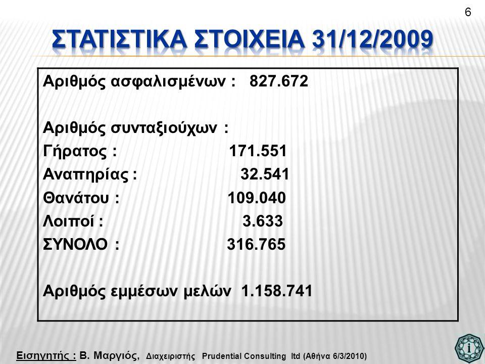 Αριθμός ασφαλισμένων : 827.672 Αριθμός συνταξιούχων : Γήρατος : 171.551 Αναπηρίας : 32.541 Θανάτου : 109.040 Λοιποί : 3.633 ΣΥΝΟΛΟ : 316.765 Αριθμός εμμέσων μελών 1.158.741 6 Εισηγητής : Β.