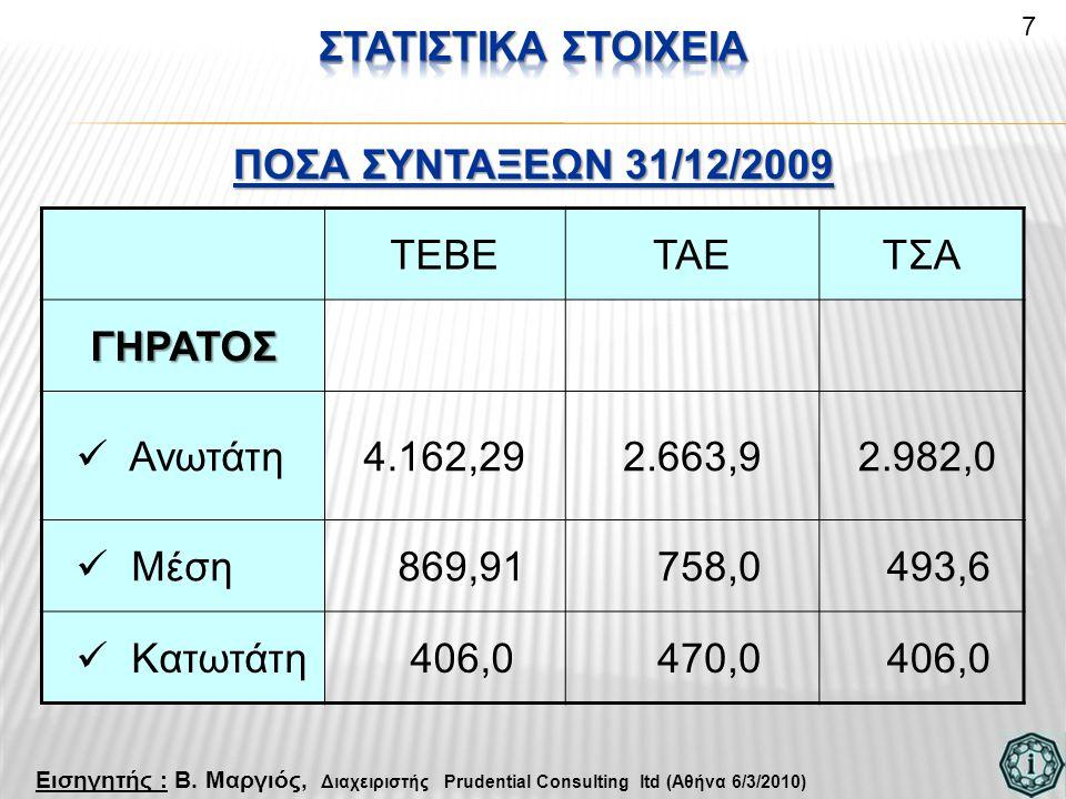 ΤΕΒΕΤΑΕΤΣΑΓΗΡΑΤΟΣ  Ανωτάτη4.162,292.663,9 2.982,0  Μέση 869,91 758,0 493,6  Κατωτάτη 406,0 470,0 406,0 7 ΠΟΣΑ ΣΥΝΤΑΞΕΩΝ 31/12/2009 Εισηγητής : Β. Μ