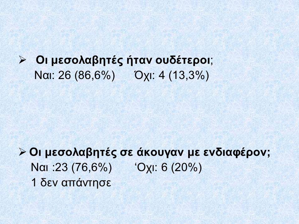  Μετά τη μεσολάβηση ξανατσακωθήκατε; Ναι 5 (16,6%) Όχι 25 (83,3%)  Γίνατε φίλοι; Ναι 22 (73,63%) Όχι 7 (23,3%) 1 δεν απάντησε
