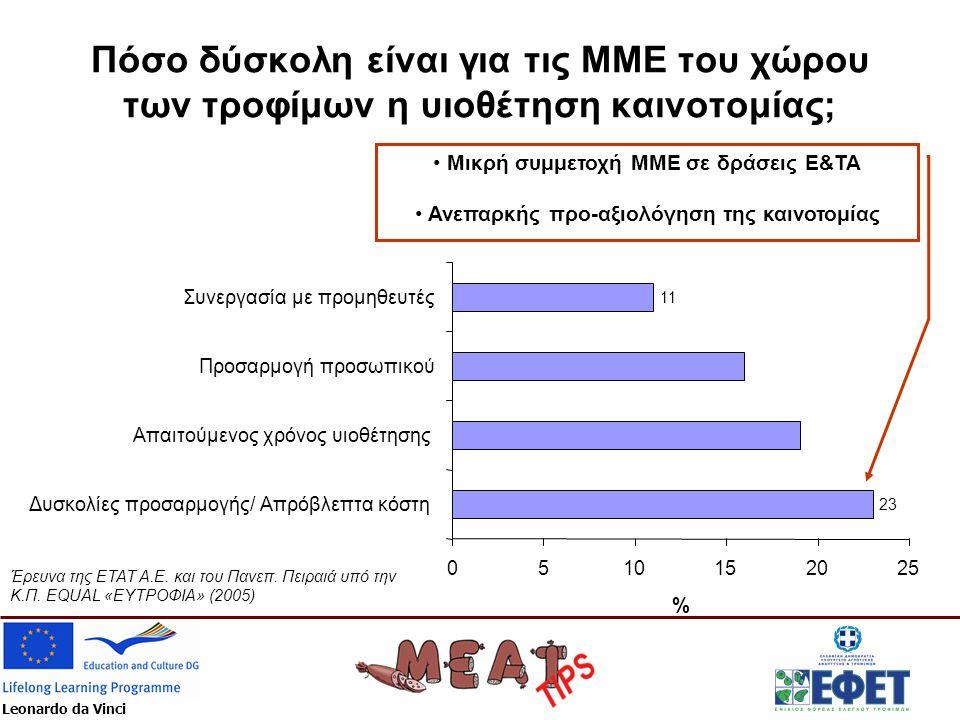 Leonardo da Vinci Πόσο δύσκολη είναι για τις ΜΜΕ του χώρου των τροφίμων η υιοθέτηση καινοτομίας; 23 11 0510152025 Δυσκολίες προσαρμογής/ Απρόβλεπτα κόστη Απαιτούμενος χρόνος υιοθέτησης Προσαρμογή προσωπικού Συνεργασία με προμηθευτές % • Μικρή συμμετοχή ΜΜΕ σε δράσεις Ε&ΤΑ • Ανεπαρκής προ-αξιολόγηση της καινοτομίας Έρευνα της ETAT Α.Ε.