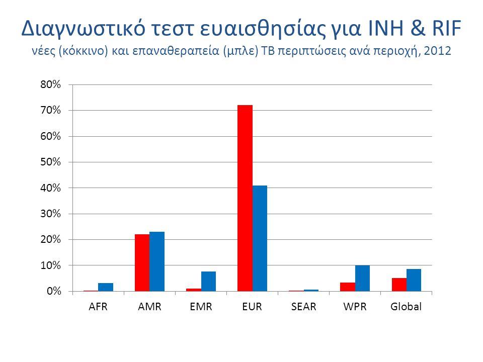Διαγνωστικό τεστ ευαισθησίας για ΙΝΗ & RIF νέες (κόκκινο) και επαναθεραπεία (μπλε) TB περιπτώσεις ανά περιοχή, 2012