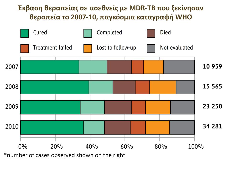 Outcomes of MDR-TB treatment MDR-TB cohorts 2007-2010, global* *number of cases observed shown on the right Έκβαση θεραπείας σε ασεθνείς με MDR-TB που