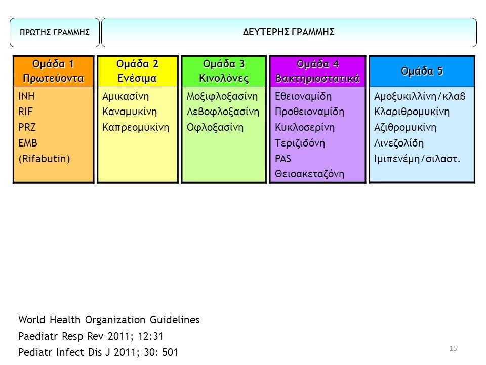 15 Ομάδα 1 Πρωτεύοντα ΙΝΗ RIF PRZ EMB (Rifabutin) Ομάδα 2 Eνέσιμα Αμικασίνη Καναμυκίνη Καπρεομυκίνη Ομάδα 4 Βακτηριοστατικά Εθειοναμίδη Προθειοναμίδη
