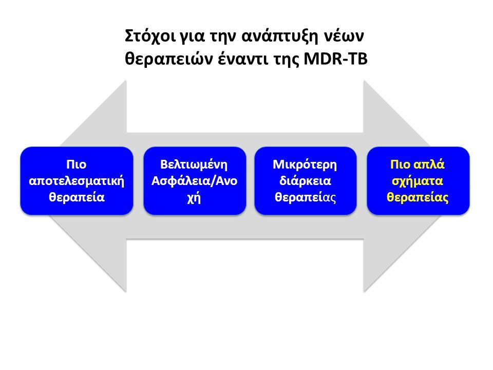 Στόχοι για την ανάπτυξη νέων θεραπειών έναντι της ΜDR-TB Πιο αποτελεσματική θεραπεία Βελτιωμένη Ασφάλεια/Ανο χή Μικρότερη διάρκεια θεραπείας Πιο απλά