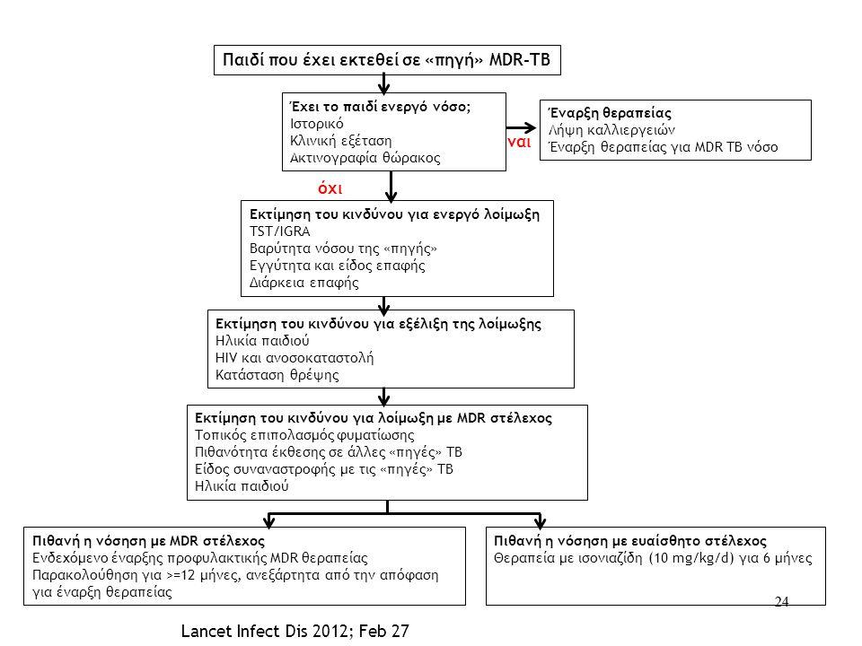 24 Έναρξη θεραπείας Λήψη καλλιεργειών Έναρξη θεραπείας για MDR TB νόσο όχι Πιθανή η νόσηση με MDR στέλεχος Ενδεχόμενο έναρξης προφυλακτικής MDR θεραπε