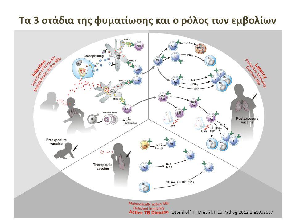 26 Tα 3 στάδια της φυματίωσης και ο ρόλος των εμβολίων Ottenhoff THM et al. Plos Pathog 2012;8:e1002607